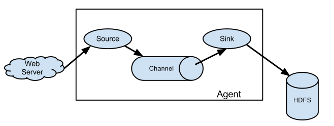 Use of Flume Log Collection Framework
