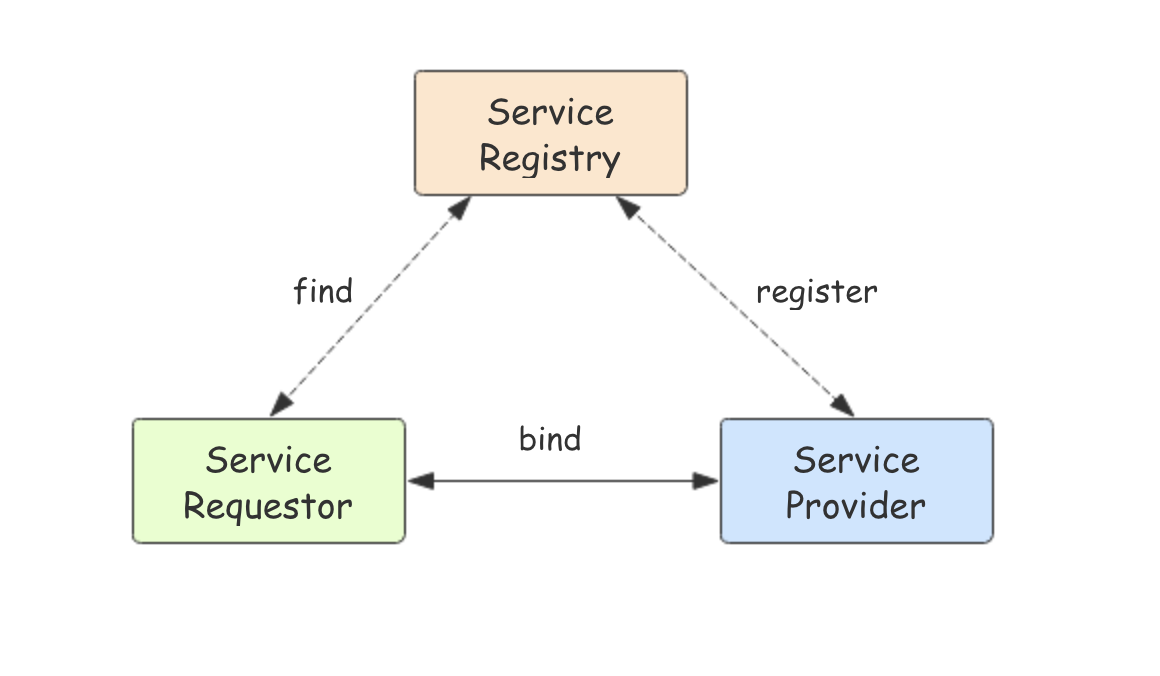 Implementation example of go operation etcd