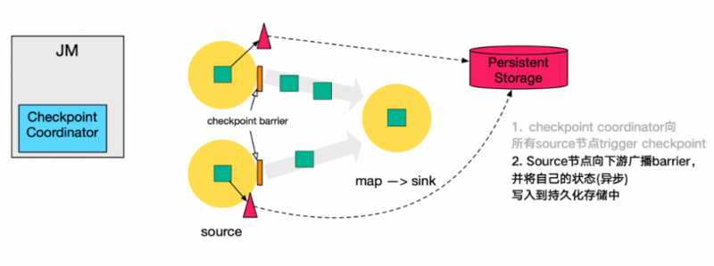Flink learning -- the application of checkpoint