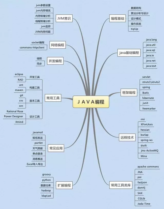 3W+ word length depth summary Java programmer interview questions collection of Essentials (with mind map).