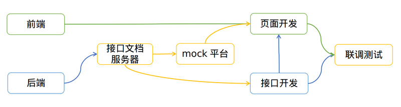 Pre-research on mock platform of front-end and back-end separated development mode