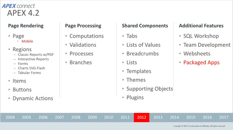 Oracle APEX Series Articles 1: Oracle APEX, let you change the whole stack of black technology development in seconds