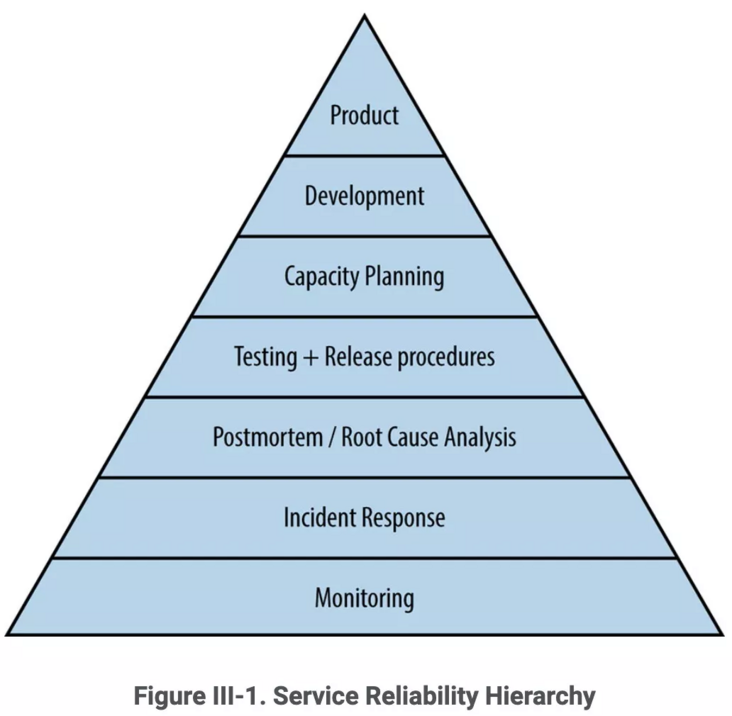 Six steps of stability support: operational guide of high availability system!