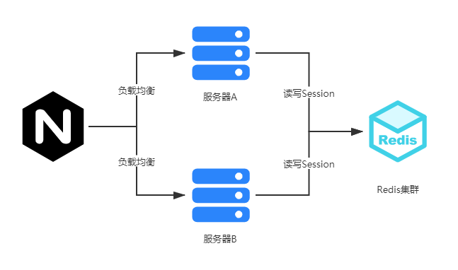Solve the problem of distributed session