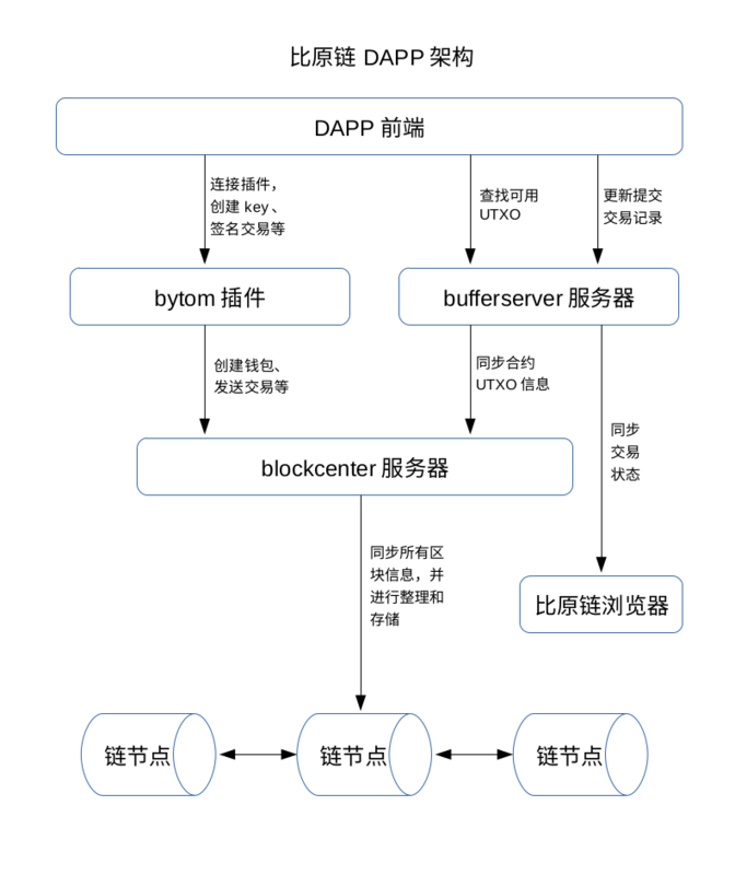 Bytom DAPP Development Notes (1): Architecture Design