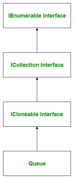 C # queue introduction and detailed usage guide