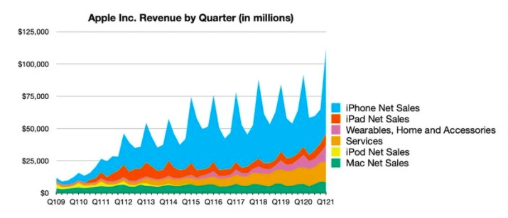 Apple's revenue exceeded 100 billion US dollars this quarter! More than 1 billion iPhone users