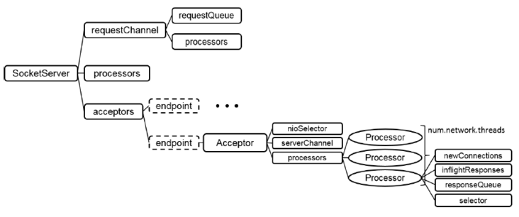 Kafka source code analysis: the running process of the server side