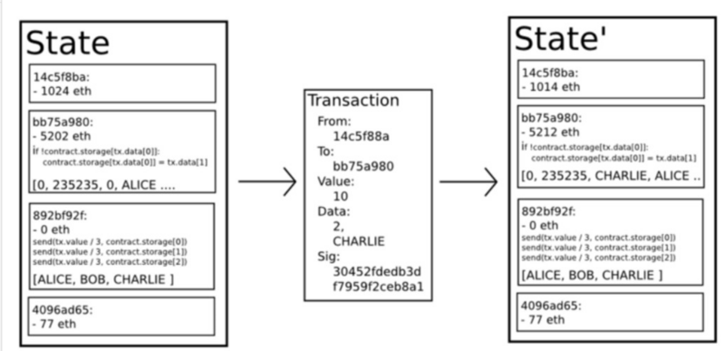 How does Facebook's Libra Block Chain work? | Develop Paper