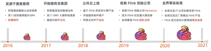 The first batch in China! Alibaba cloud's real-time computing Flink version passed the big data product capability test of ICT Institute