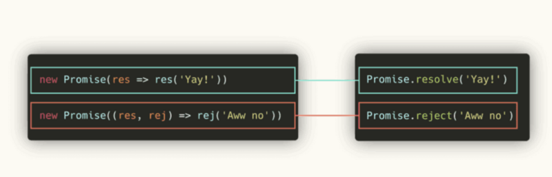 Amazing! Visual JS: dynamic diagram demonstrates the process of promises & async / await!