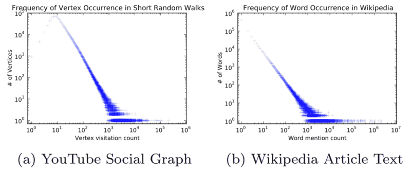 [paper notes] deepwalk: online learning of large-scale social representation