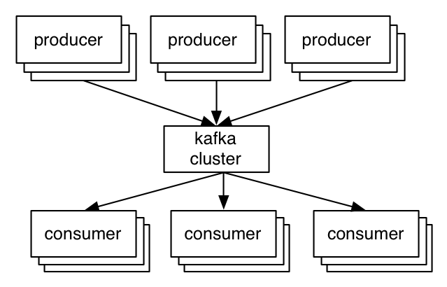3 cheap machines write 2 million per second! Why is Kafka so fast?