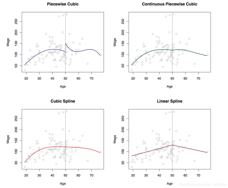 Nonlinear models in R language: gam analysis of polynomial regression, local spline, smooth spline and generalized additive model