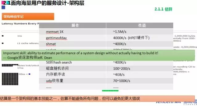 QQ 100 million daily active business background core technology revealed