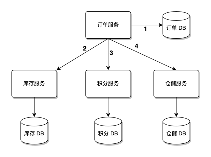 Understanding of distributed transactions
