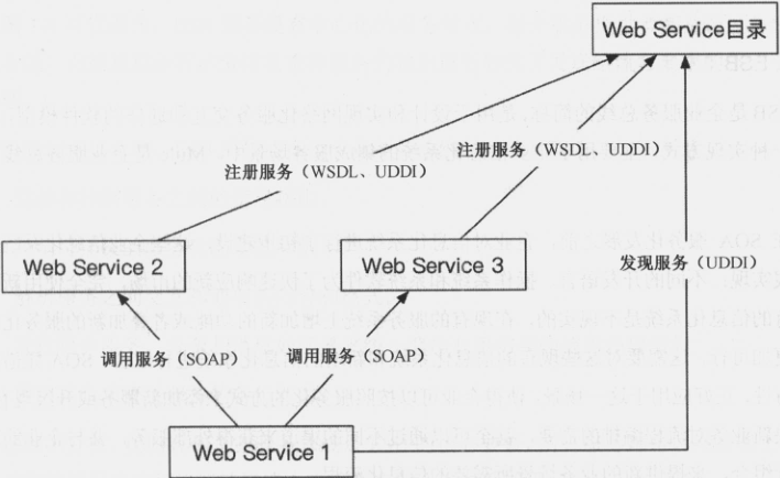 [principle, design and practice of distributed service architecture] Reading Notes (I) principle of distributed microservice architecture design