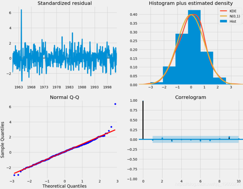 ARIMA model for predicting time series of CO2 concentration