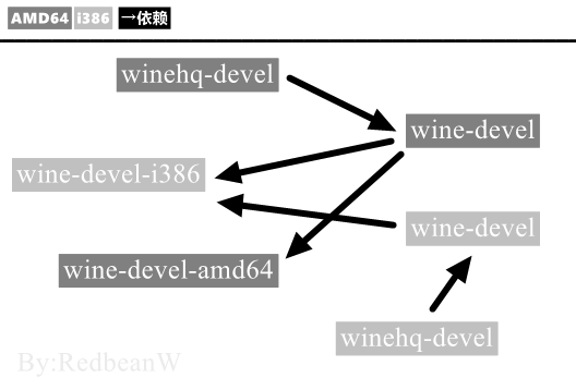 Installing winehq with DEB package in debian10 (ghost livestock dependency resolution)