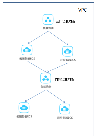 Using Alibaba cloud's VPC + ECS + load balancing to build a secure web service