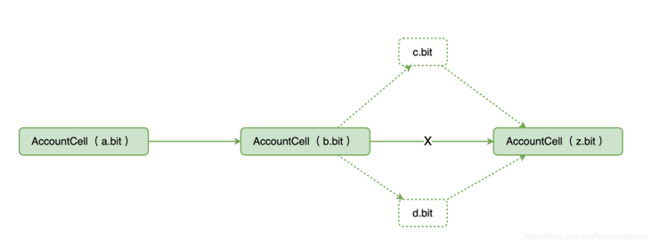 Learn about CKB application development from DAS (II): make good use of keeper