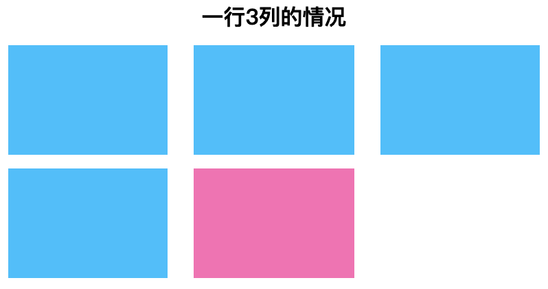 CSS3 flex layout justify content: space between last line left aligned