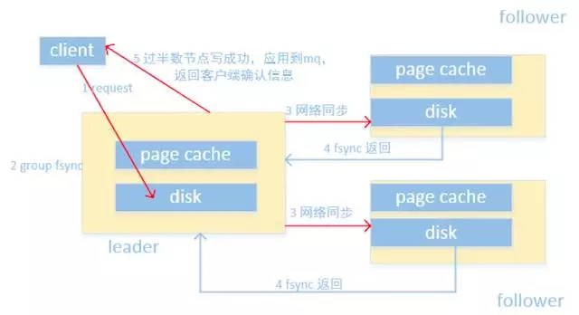 Tencent cloud distributed high reliable message queue CMQ architecture best practice