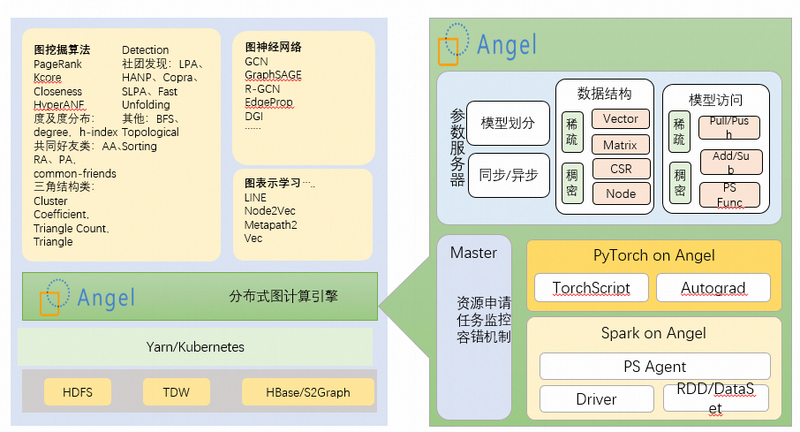 Tencent open source project Angel graduated from lf AI foundation and became the world's top AI project