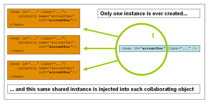 Spring 5 Chinese parsing core - bean scope of IOC container