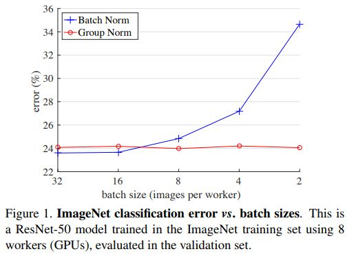Detailed explanation of group normalization + pytorch code