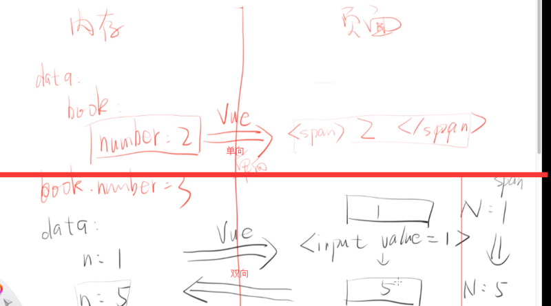 From MVC to MVVM (why use vue) | Develop Paper