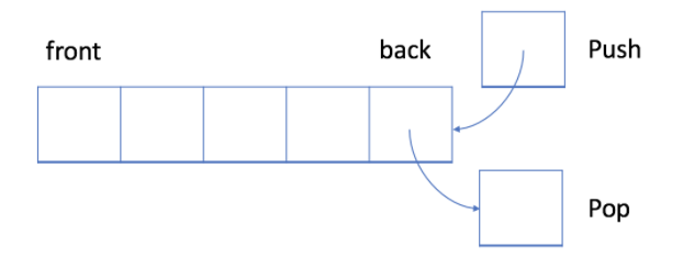 Discover the beauty of data structure stack