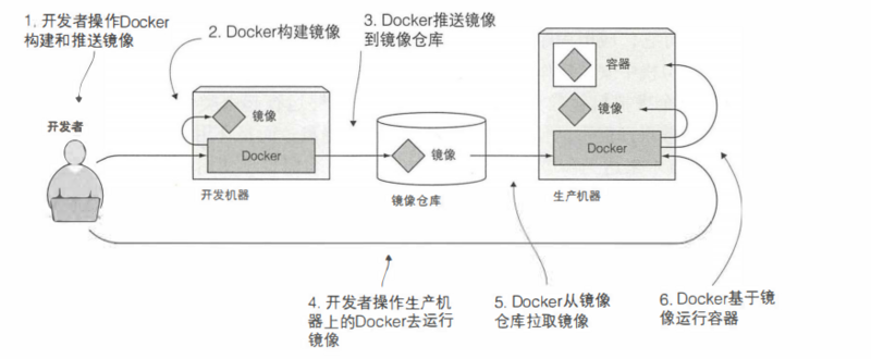 Get through the running process of docker image publishing container