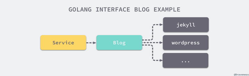 How to write elegant Golang code | Develop Paper
