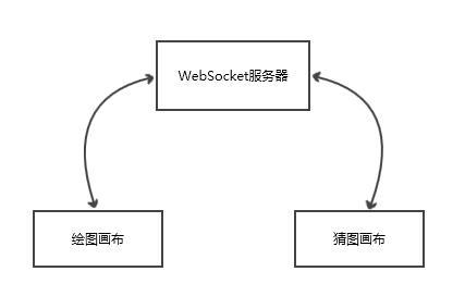 Vue + websocket + ES6 + canvas to make [draw and guess] games