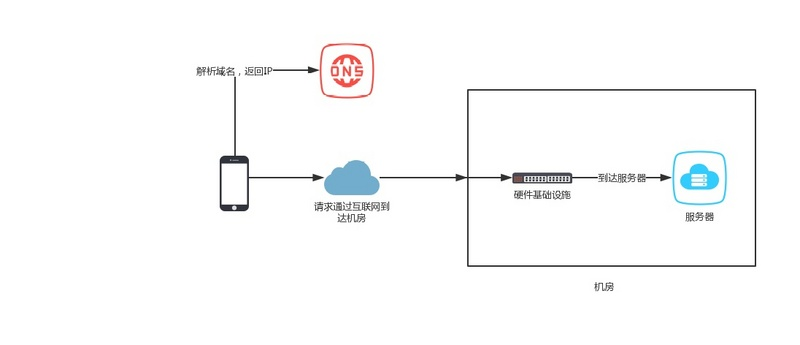 Load balancing architecture for high concurrency system design