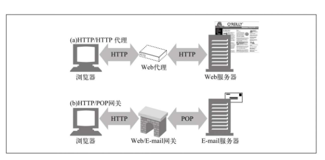 Is there a difference between proxy and gateway?