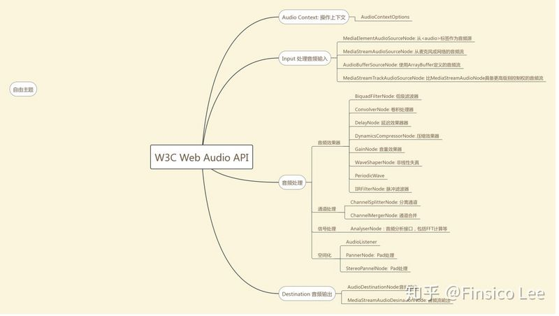 Introduction and application of Web audio API