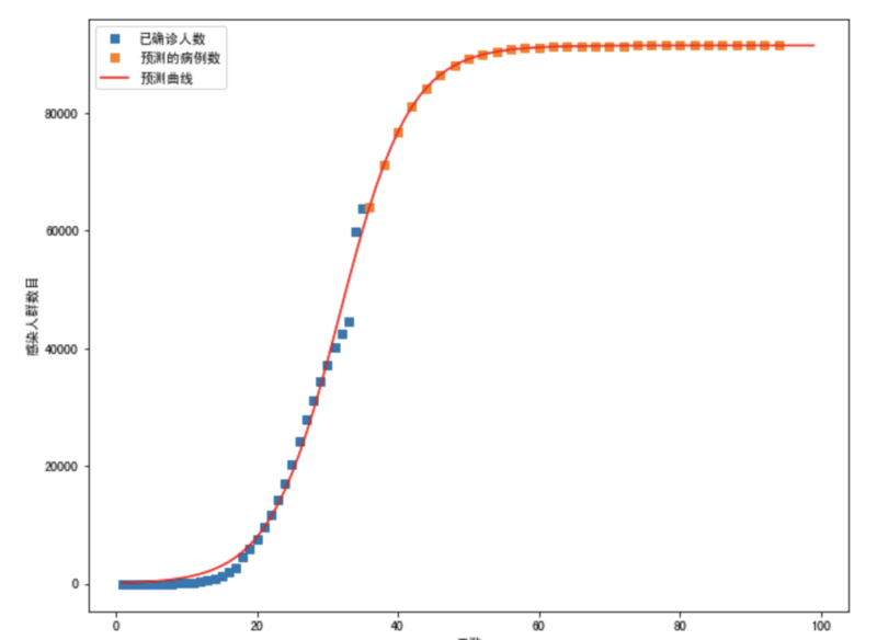 Using logistic function and LSTM to analyze epidemic data