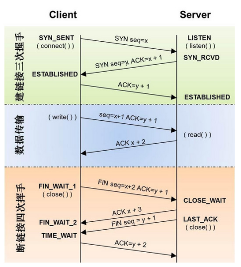 Basic concepts of HTTP (1)