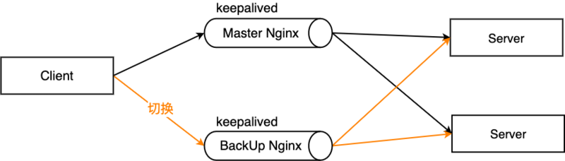 Nginx from the beginning to practice, Wanzi detailed explanation!