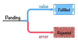 Schematic realization principle of promise (1) -- basic realization