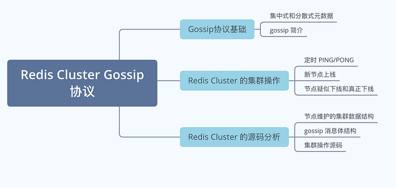 10000 word detailed explanation of redis cluster mission protocol