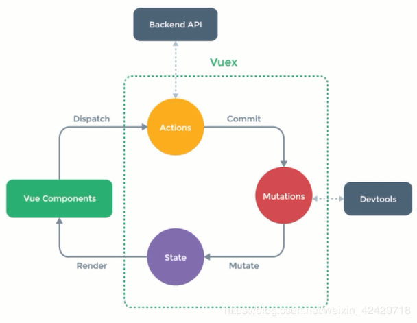 [Vue family barrel + SSR + koa2 full stack development imitation beauty group] project construction process integrated learning directory (under continuous update)