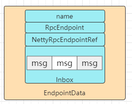 Spark - how does the RPC of each component communicate