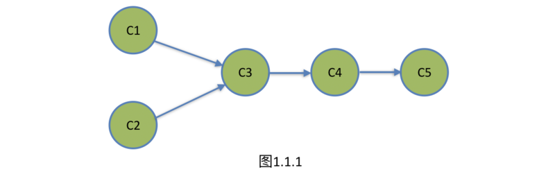Application of graph topological ordering and critical path solving