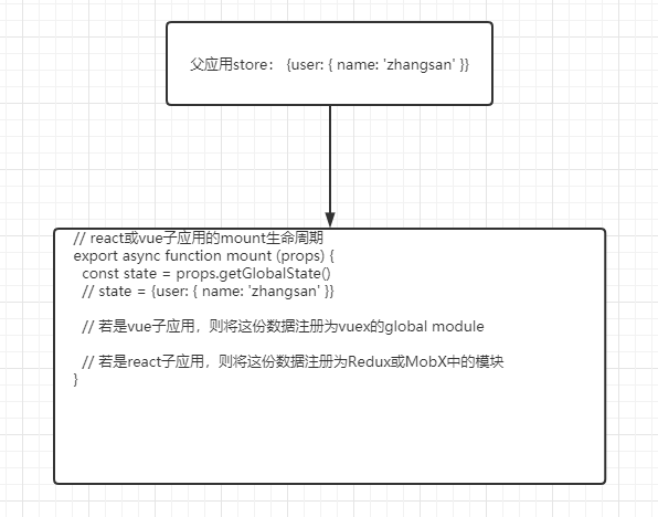 Practice of Qiankun from building to deployment of micro front end