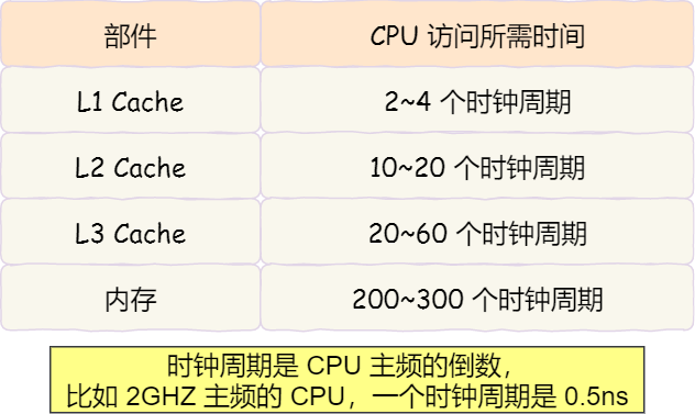 Interviewer: how to write code to make CPU run faster?
