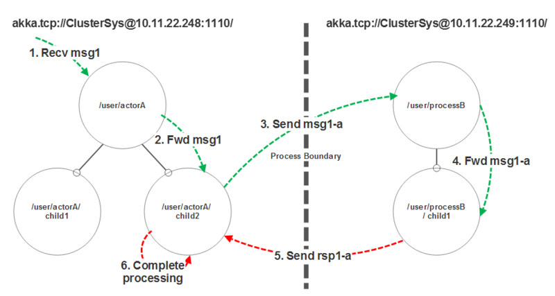 . net environment using opentracing on a large scale