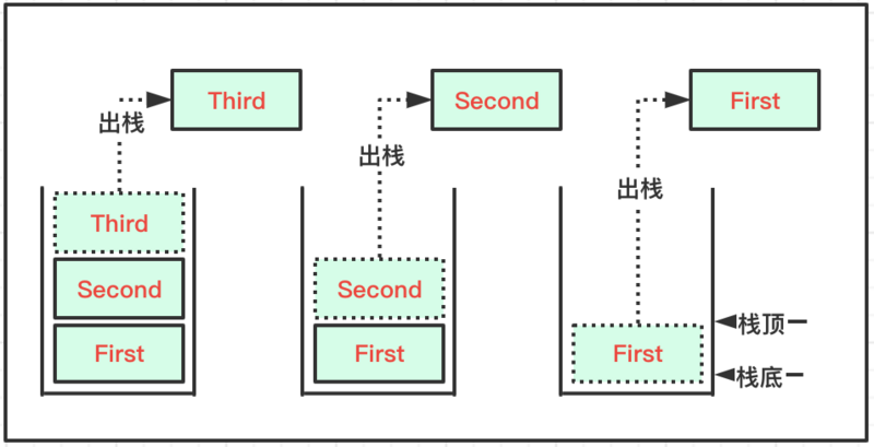 Structure and algorithm (02): queue and stack structure
